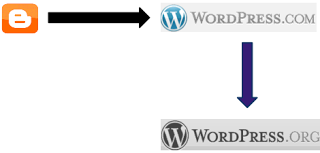 Cara Import Artikel Dari Blogspot Ke WordPress Self Hosting